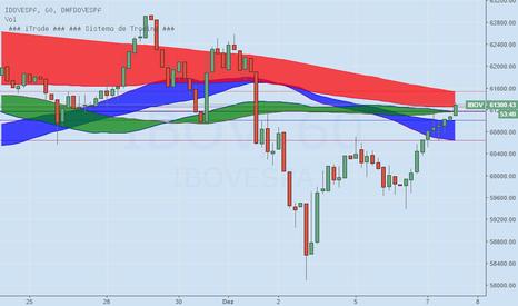 IBOV: Mercado tenta superar 61600 pontos e reverter tendência de baixa