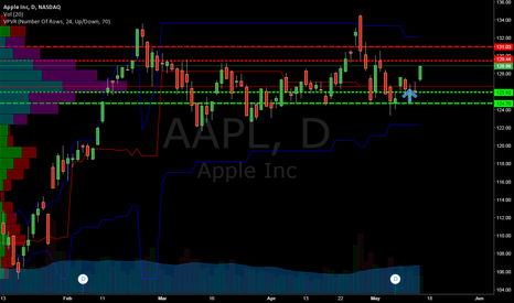 AAPL: Daily AAPL chart