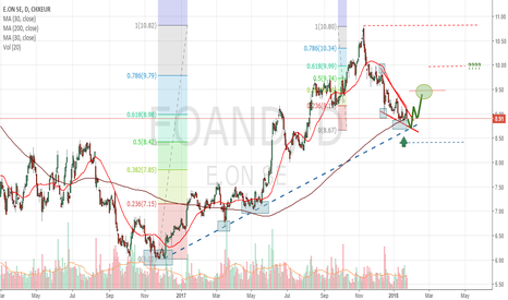 EOAND: E.ON Descending Triangle With Discreet Bullish Target