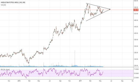 HINDPETRO: Hindustan Petroleum- Symmetrical Triangle Breakout