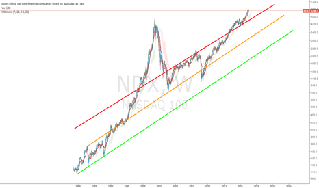 NDX: Can we say overvalued?