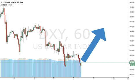 DXY: the dollar to the moon