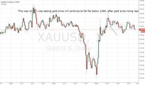 XAUUSD: XAUUSD continue to fall far below 1180