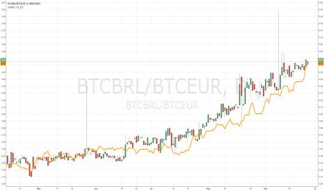 BTCBRL/BTCEUR: Comparing EURBRL to converting using BTC as intermediary