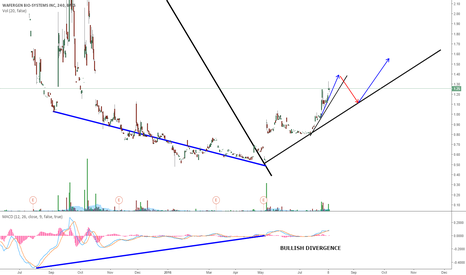 WGBS: WGBS POSSIBLE UPTREND CONTINUATION