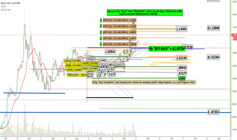 XRPUSD: My Current Ripple Strategy - Trade @ Your own Risk.