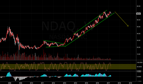 NDAQ: US market overview (personal opinion and analysis)
