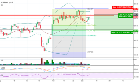 AXISBANK: Axis consolidation