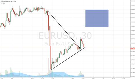 EURUSD: Formacja trójkąta - EURUSD M30
