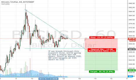 BTCUSD: Descending triangle short opportunity