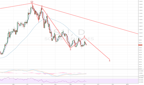 S1!: Soybean- the next big leg will be to the downside