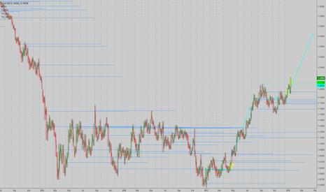 EURUSD: EURUSD: Weekly trend active, add on dips!