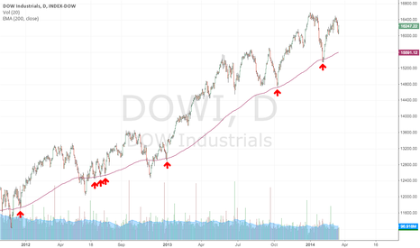 DJI: Dow Industrials 200-day EMA as roadmap