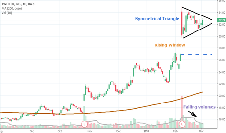 TWTR: Twitter, bullish or bearish?