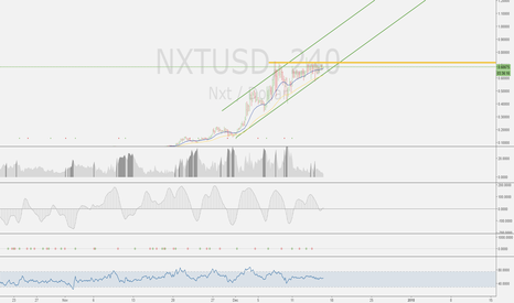 NXTUSD: NXT is in an uptrend!