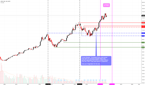 AAPL: APPLE INC. is CLOSE to Rolling Over Soon!