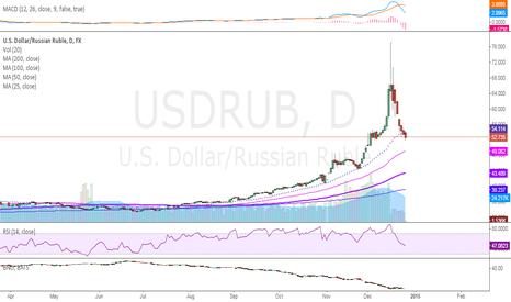 USDRUB: Possible short trade