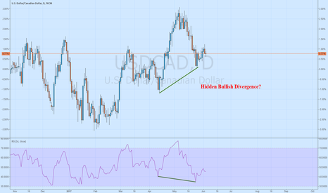 USDCAD: Hidden Bullish Divergence on USDCAD Daily?