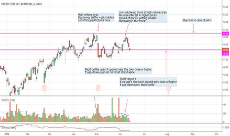 EXPD: EXPD The short trade recap - PT 1 hit
