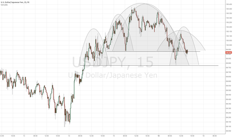 USDJPY: USDJPY Short Term Outlook -- Ugly with a Chance of Fugly