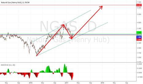 NGAS: NGAS is starting wave 3
