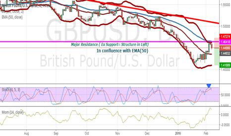 GBPUSD: Short Setup of GBP/USD