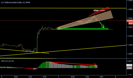 USDCAD: Moving down
