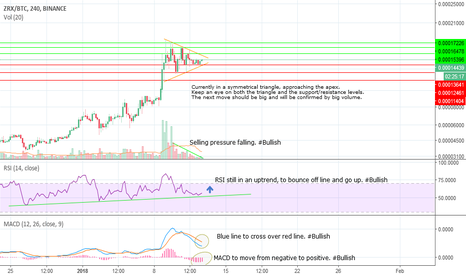 ZRXBTC: ZRXBTC nearing the end of a symmetrical triangle, big move next?