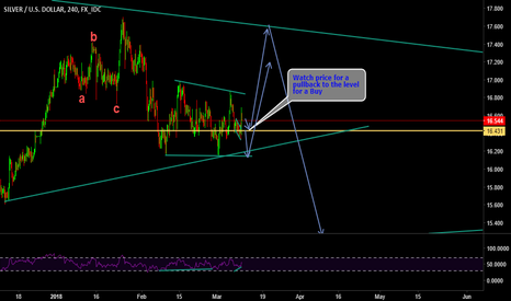 XAGUSD: SILVER BUY SET UP
