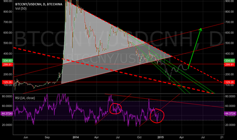 BTCCNY/USDCNH: Bitcoin going to the bottom in first month of 2015 (80% chance)