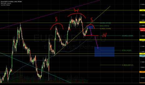 EURUSD: Euro-USD printing possible H&S pattern 4h chart.