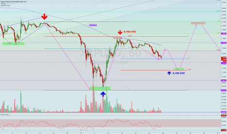 XRPUSD: Rebound retrace inception, follow the 0.705 for XRP targets