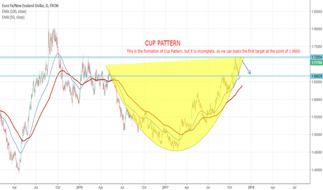 EURNZD: Markets is going to make Cup Pattern...