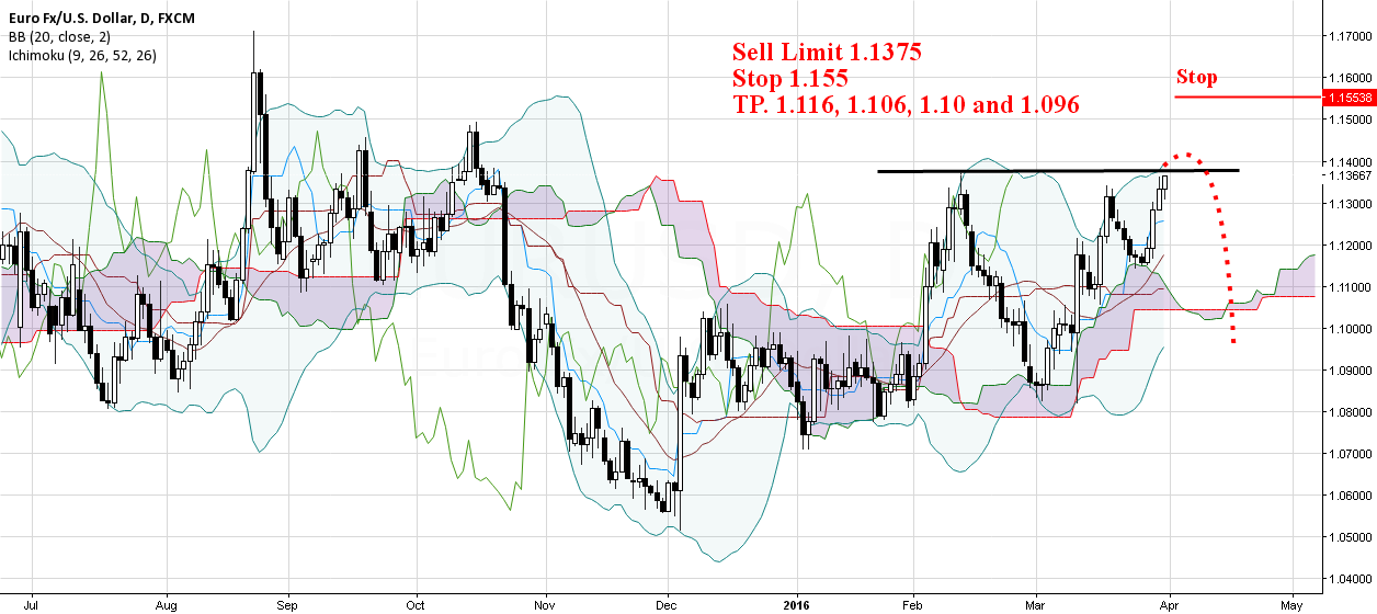 Eurusd Swing Sell Setup