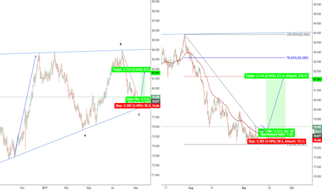 NZDJPY: NZD JPY POSSIBLE START OF THE NEW MOVE UP