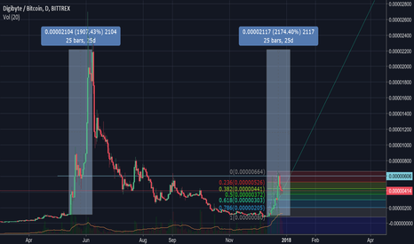 DGBBTC: Digibyte (DGB) at support line with plenty of room to grow.