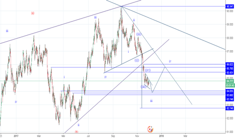 AUDJPY: Head N Shoulder dan Calon Ending Diagonal