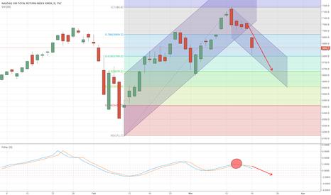 NDX: NASDAQ100 rompe la tl rialzista