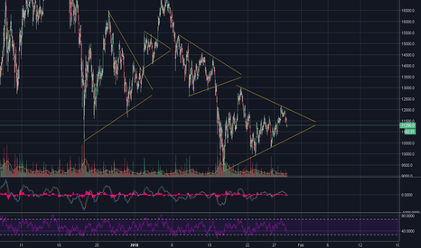 BTCUSD: BTC/USD patrones de acumulación, up or down?