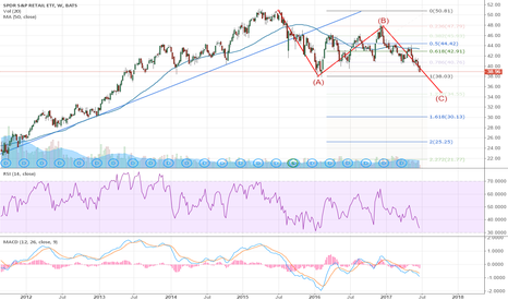 XRT: Retail in Corrective Wave, Looking For Support at $38 $XRT