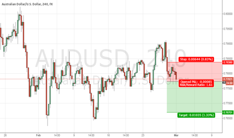 AUDUSD: Short on Break 0.77759