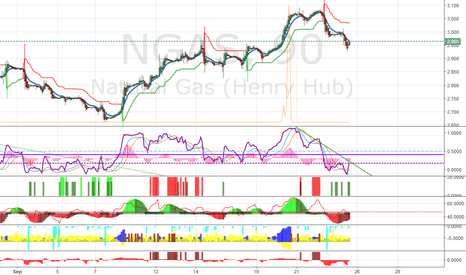NGAS: NGAS : ready for a upswing