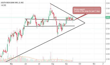SOUTHBANK: South Indian bank - Symmetrical Triangle Pattern