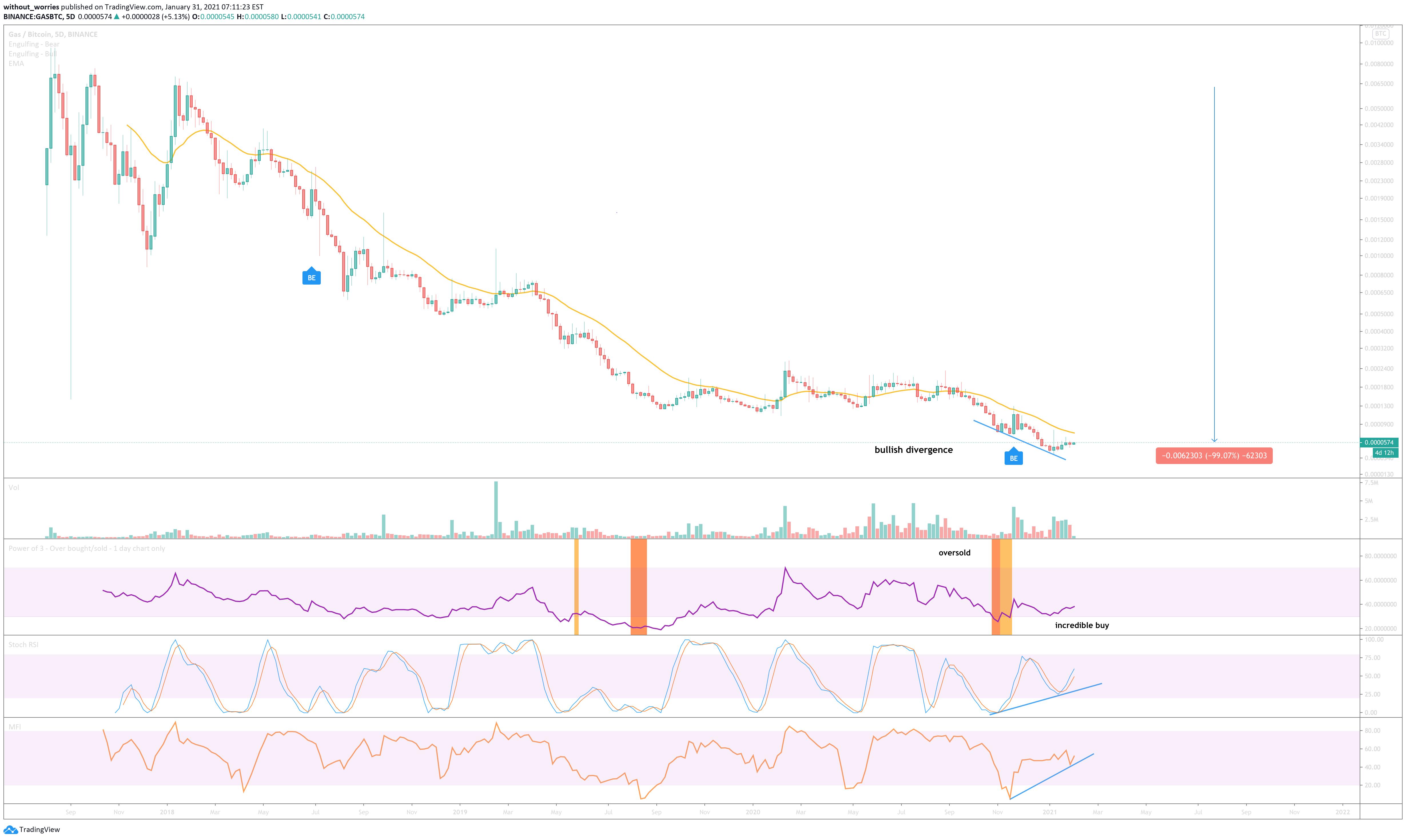 Neo Gas Btc Usd Regular Bullish Divergence For Binance Gasbtc By Without Worries Tradingview