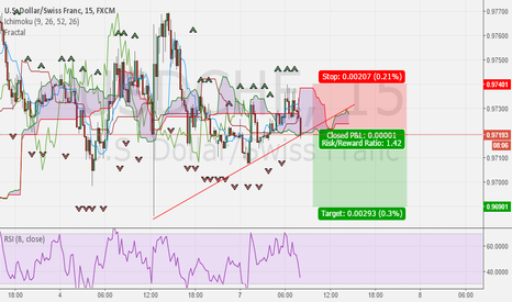 USDCHF: Break of structure on USDCHF