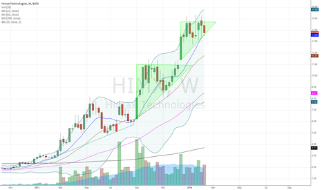 HIMX: rising triangle on wkly chart