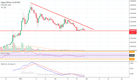 ENGBTC: $ENG- Rompimiento posible