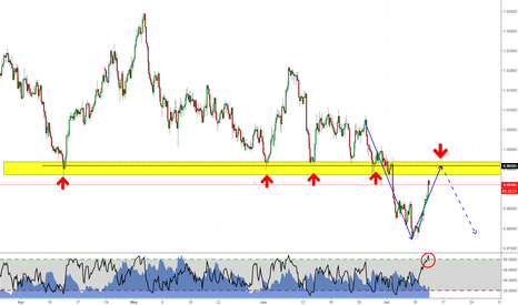 AUDCAD: Read the Trend on AUDCAD!