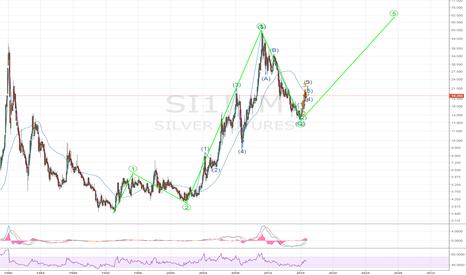 SI1!: Silver - let's get crazy