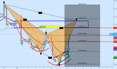 USOIL: Oil could Potential put in RS of an IHS not trading advice